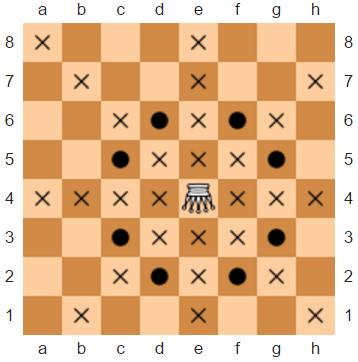 Kata Stats: Chess Fun #8: Amazon Checkmate | Codewars